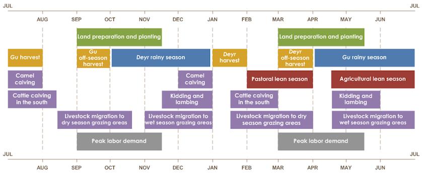 The seasonal calendar in Somalia for a typical year. (Source: FEWSNET )