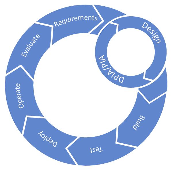 DPIA development cycle.png