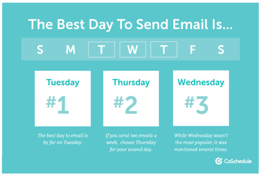 best day of the week to send email marketing messages.png