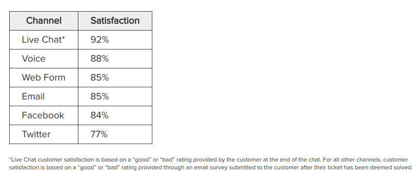 customer satisfaction with text and phone call comparison.png