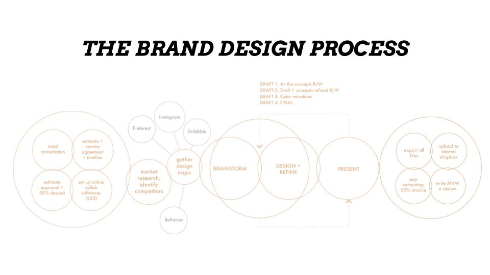 Get Branded (3).png