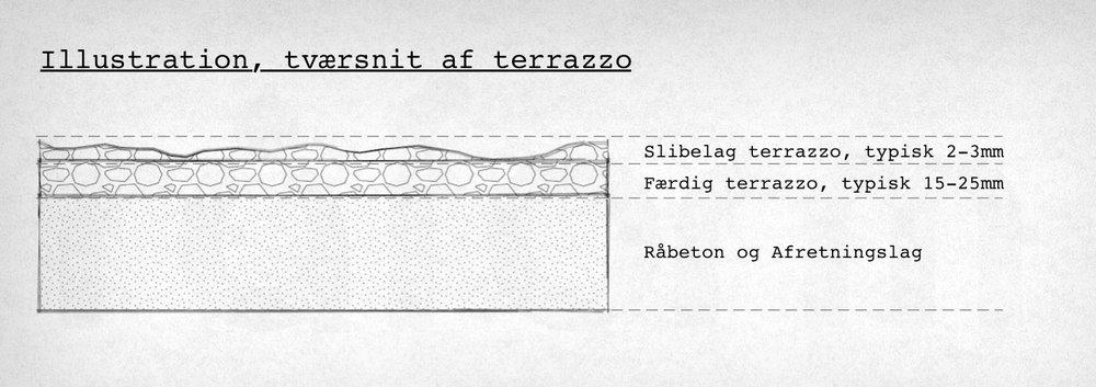 Illustration: Lagtykkelse og slibelag i terrazzo.
