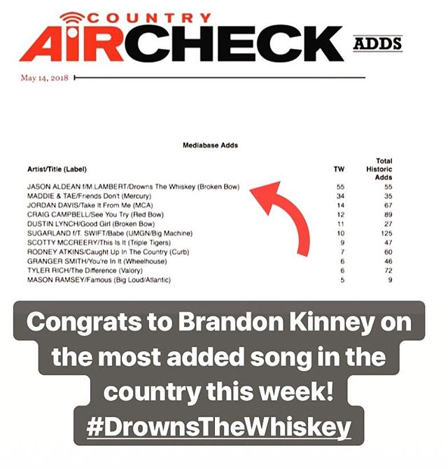 Congrats to @jasonaldean and all of the writers @thebrandonkinney, @thejoshthompson and #JeffMiddleton on the most added song in the country! #DrownsTheWhiskey 🥃👊🏼