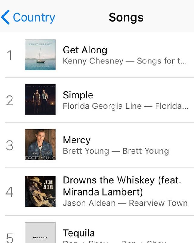 "Congrats to @jasonaldean and @mirandalambert ""Drowns The Whiskey"" being # 4 on country iTunes chart! Written by @thebrandonkinney @thejoshthompson and #JeffMiddleton!"