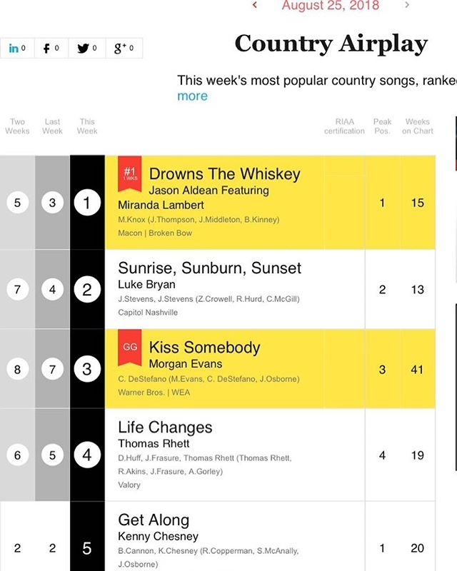 "It's official!! ""Drowns The Whiskey"" is #1!! Congrats to @thebrandonkinney, @thejoshthompson and Jeff Middleton!! @jasonaldean @mirandalambert"