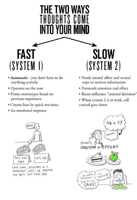 system_1_2_Kahnemann_.jpg