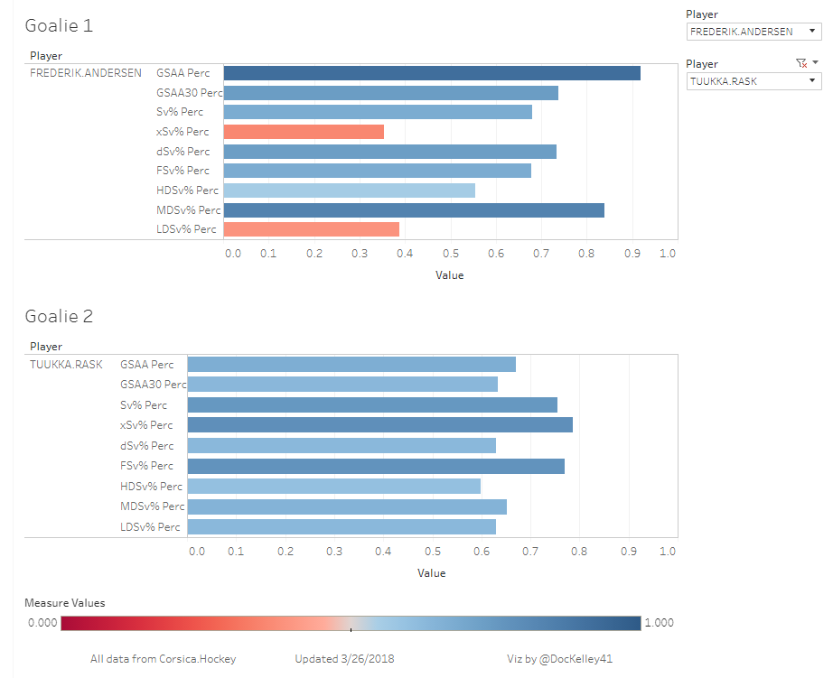 Compare other goalies at: https://public.tableau.com/profile/tyler7457#!/vizhome/GoalieTool/2017-18ComparisonTool