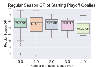 Cup-winning goalies tend to play 7-9 fewer regular season games