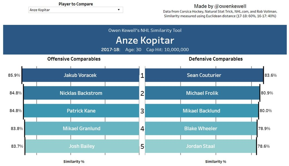 Anze Kopitar's closest offensive and defensive comparables around the league