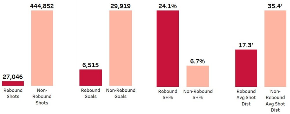 Rebound shooting % is 3.6x larger than non-rebound shooting %