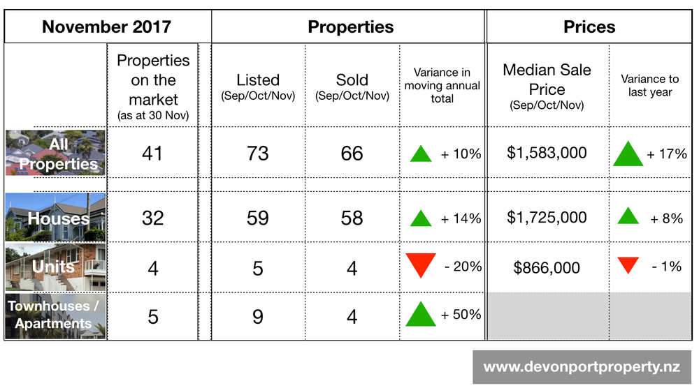 Devonport property all property data Table Nov 17.png