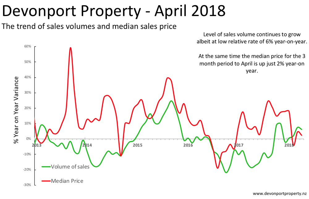 Devonport Property monthly variance in volume sales and price.png