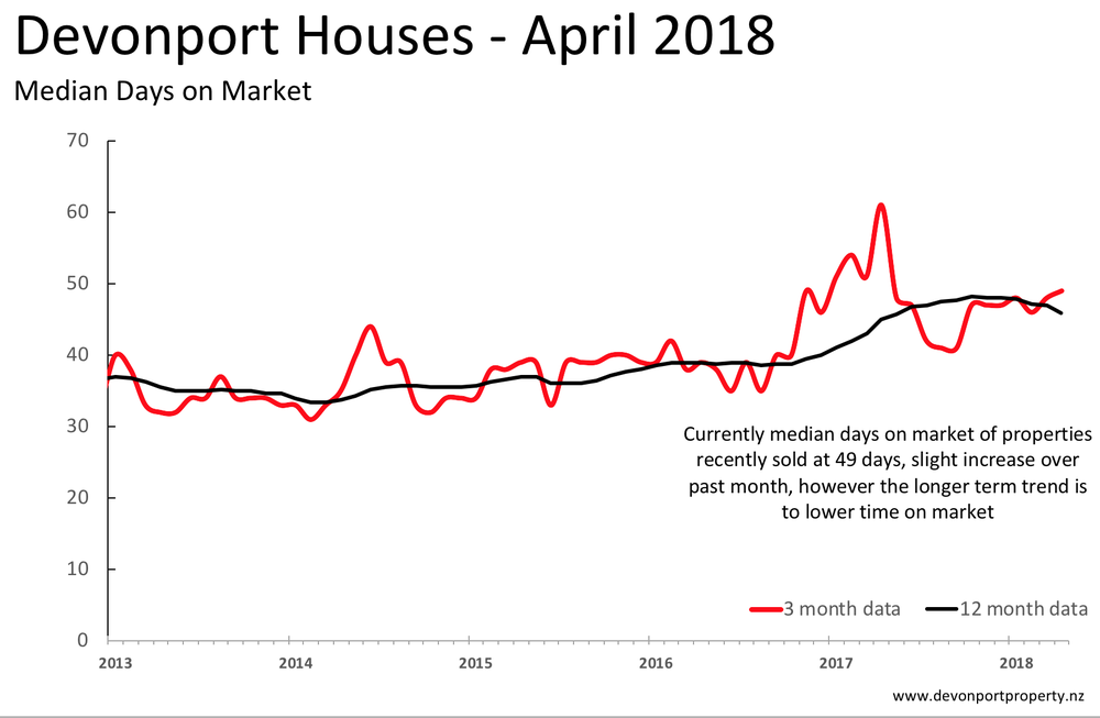 Devonport Houses days on market 5 years to April 2018.png