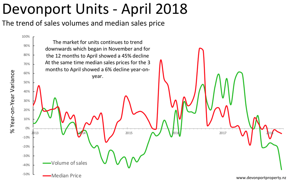 Devonport Units - sales volumes and median price movements 5 years to April 2018.png