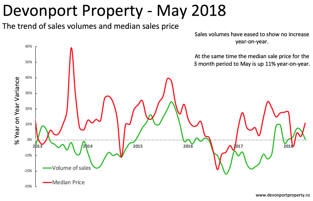 Devonport Property sales volumes & median price May 18.png