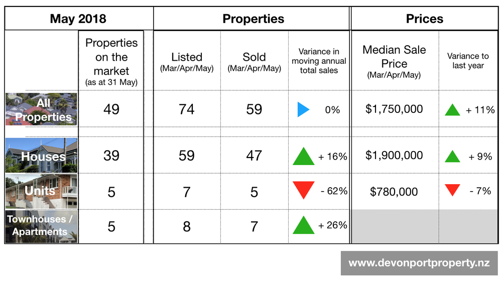Devoport property market in May 2018 analysis.png