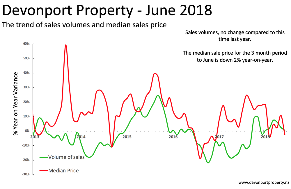 Total property in Devonport June 2018 variance of sales vol and median price.png
