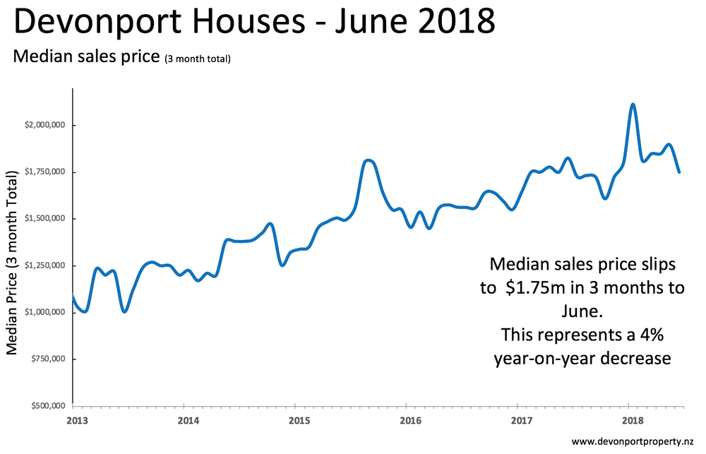 Devonport Houses June 2018 median prices.png