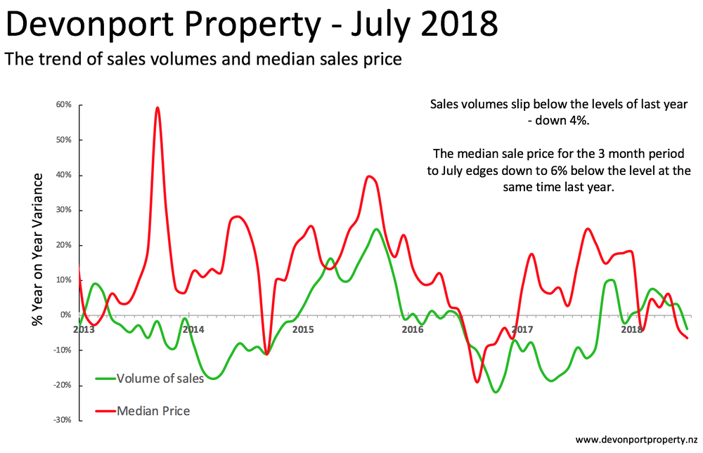 Devonport Property - all types var of sales and price chart July 2018.png