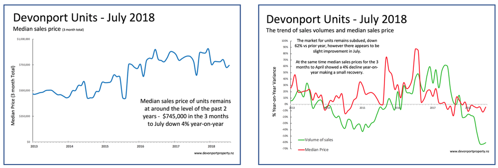 July_2018_Devonport_Property_Report.png
