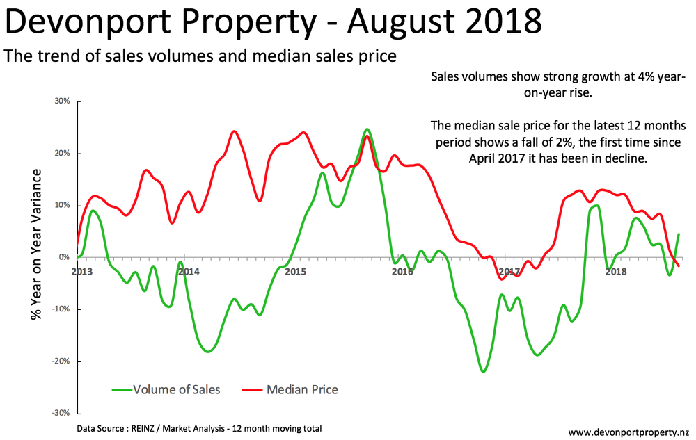 Devonport property total sales and median price Aug 2018.png