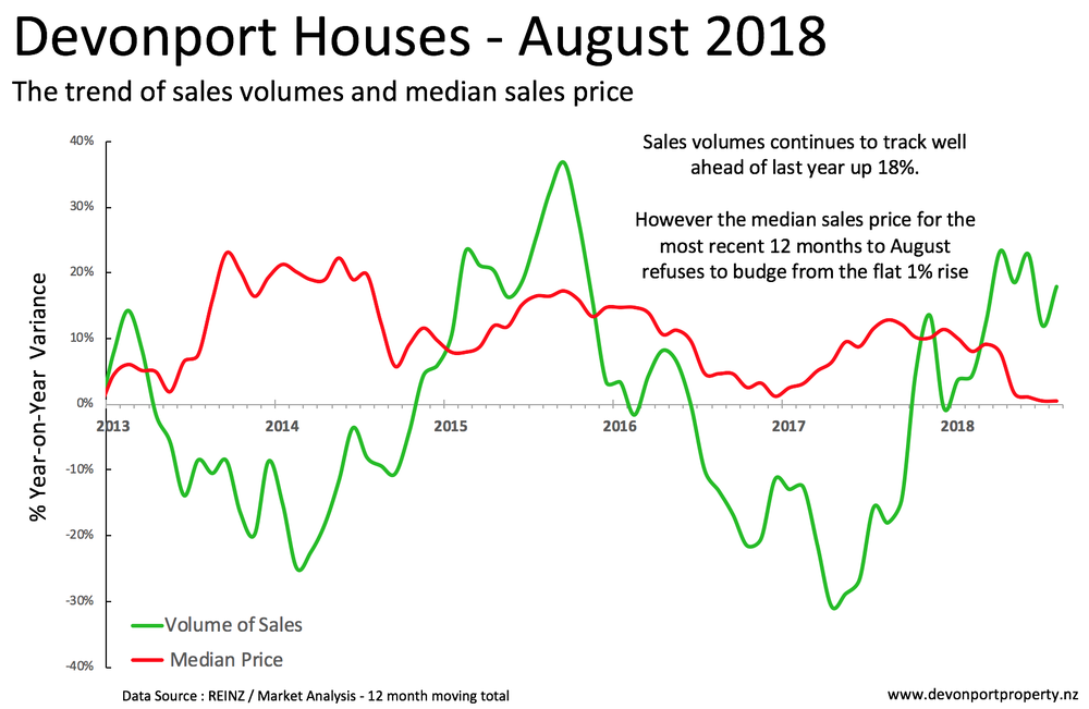 Devonport house sales and median price Aug 2018.png