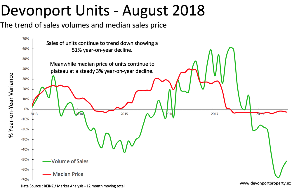 Devonport property total sales and median price of units Aug 2018.png