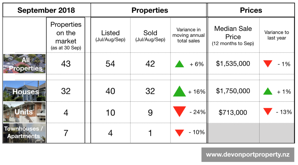 Devonport Property summary table of property sales and price September 2018.png