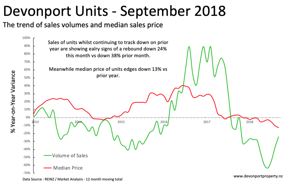 Devonport Property - variance of sales and median price of Units Sep 2018.png