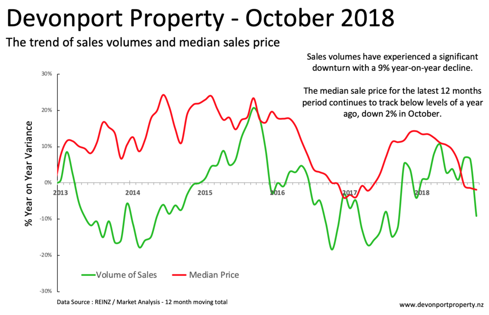 Devonport Property total property variances of volumes and price Oct 2018 12 MMA.png