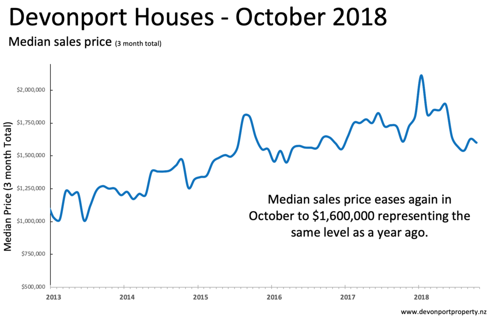 Devonport Property Houses median price  Oct 2018 3 MMA.png