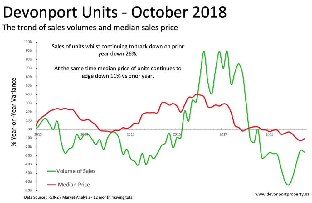 Devonport Property Units variance of price and volume Oct 2018 12MMA.png