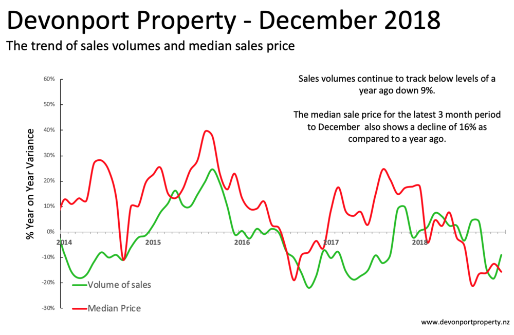 Devonport Property December 2018 All property analysis sales and price 3MMA.png