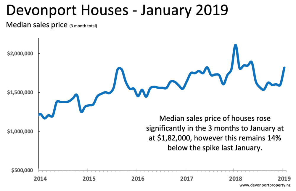 Devonport house price chart Jan 2019.png