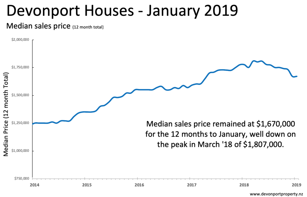 Devonport median house prices 12MMT Jan 2019.png