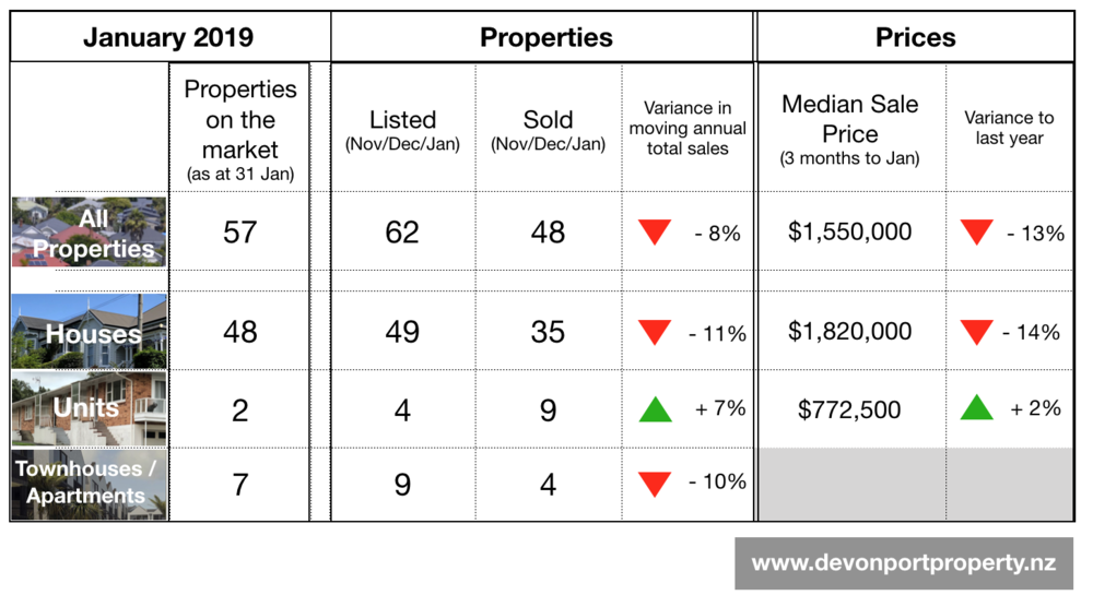 Devonport property Jan 2019 summary table.png