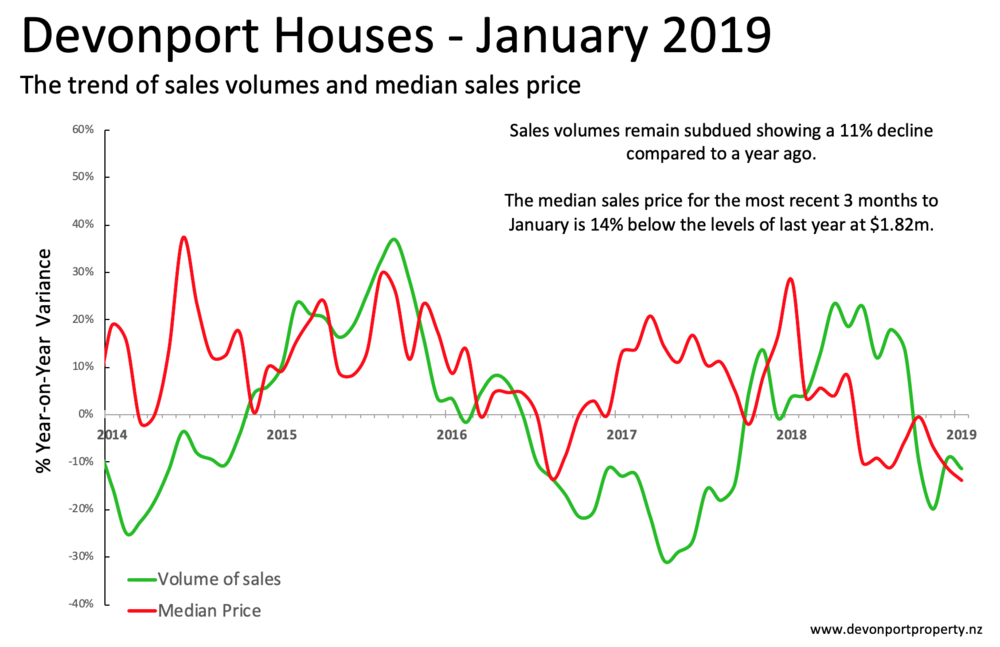 Devonport trend analysis of house sales and prices Jan 2019.png