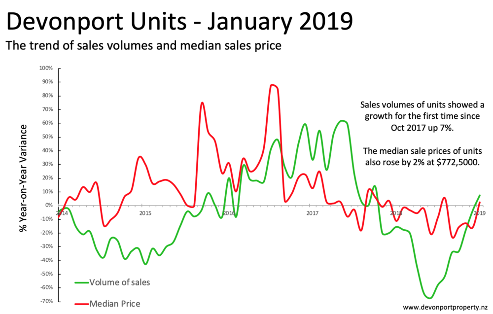 Devonport unit sales and median price analysis 3MMT Jan 2019.png
