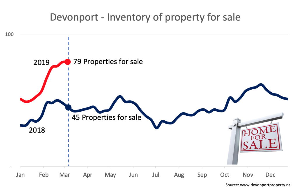 Devonport Property NZ Feb 2019 inventory of property for sale.png