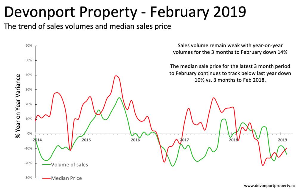 Devonport Property NZ Feb 2019 Total property sales and price variance 3MT.png
