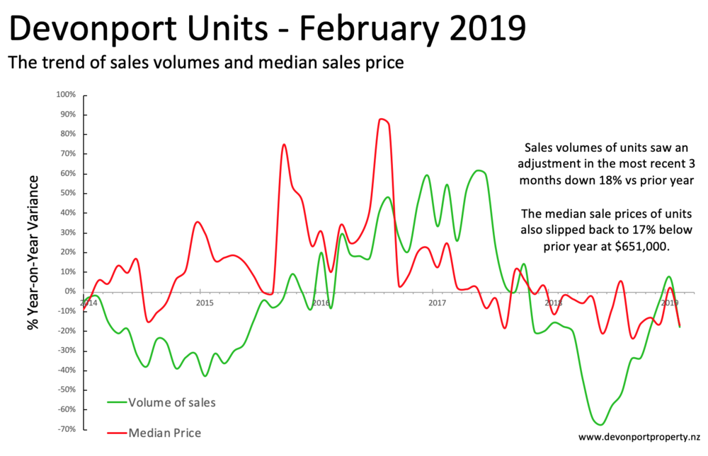 Devonport Property NZ Feb 2019 Units sales and price variance 3MT.png