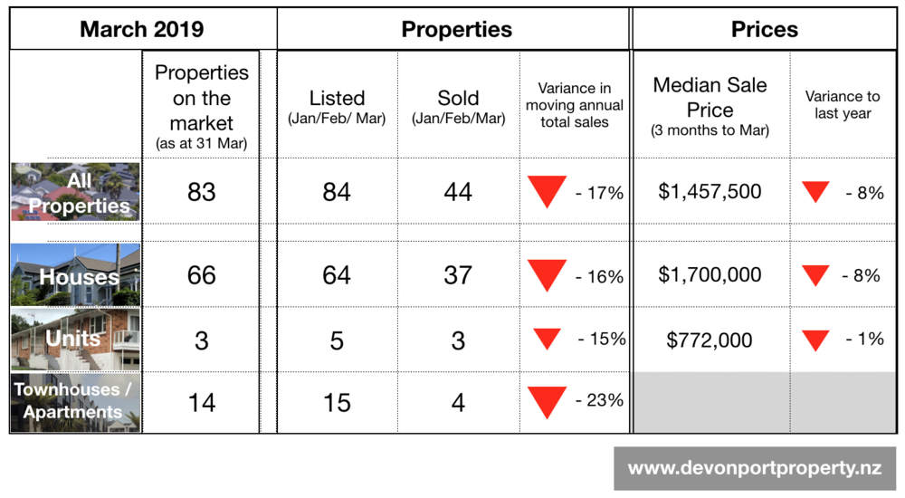 Devonport Property NZ - Mar 2019 summary table of the property market.png
