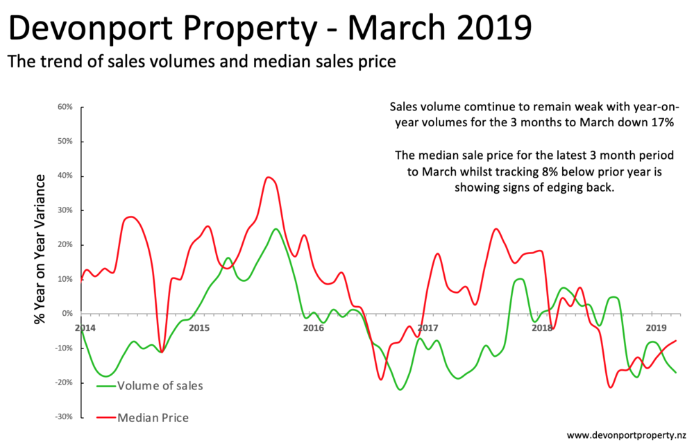 Devonport Property - Property sales price var Mar 2019 3M.png