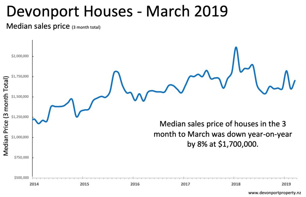 Devonport Property - House sales median price Mar 2019 3M.png