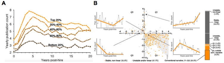 Fig 1 The average trajectory versus inter-individual variability in the trajectories; a reprint from Way et al. (2017). (A) Average publication count follows conventional narrative across prestige, with the division into 5 groups of affiliations on the basis of the prestige. (B) In fact, there are four different types of trajectories, and most of the subjects do not follow this averaged, conventional trajectory. Research conducted in a group of 2,300 computer scientists from the U.S. and Canada.