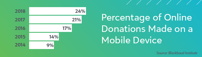 Online Donations Made On Mobile Devices