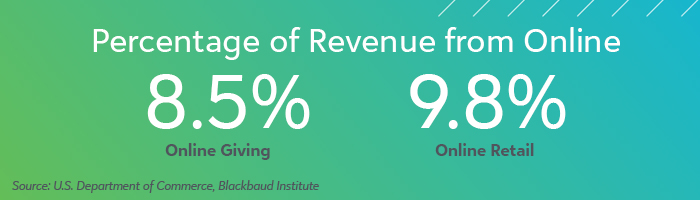Online Revenue Trends