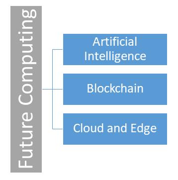 Future Computing Model