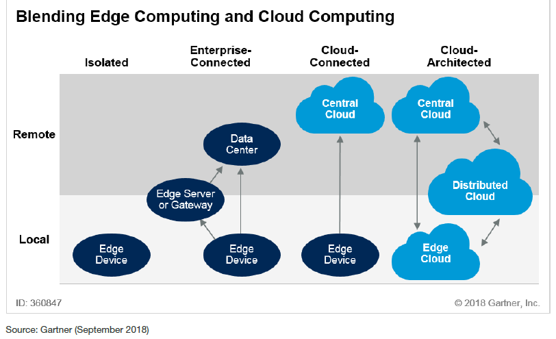 Edge + Cloud Computing (Gartner September 2018)