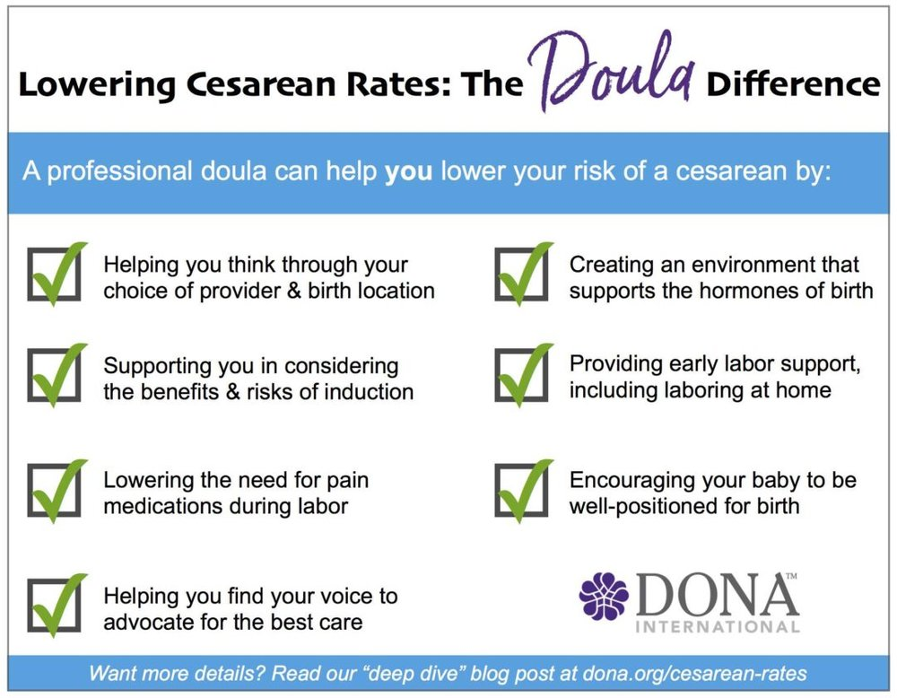 doula-difference-cesarean-rates-1080x840 DONA graphic.jpg